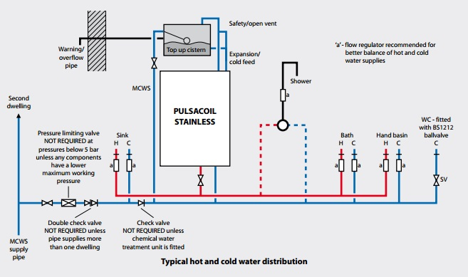 Pulsacoil Stainless Hot And Cold Water Distribution.