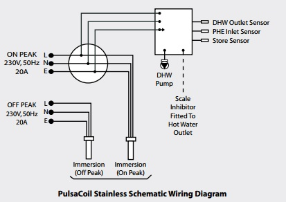 Pulsacoil Stainless Pulsacoil Pcs